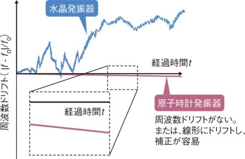 図2 正確なクロックを妨害するランダムな周波数ドリフト
