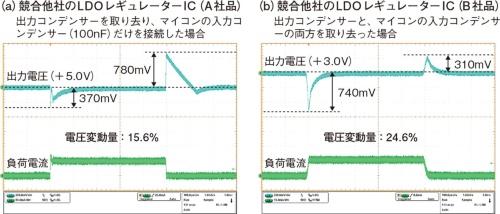 図2 供給電圧の変動幅