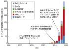 (図:東京理科大学 駒場研究室)