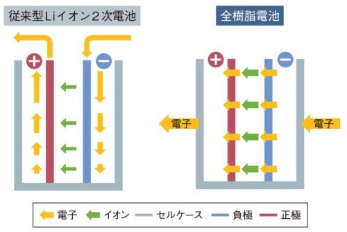 図 全樹脂電池の構造