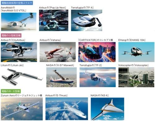 図1 電動航空機の提案が止まらない
