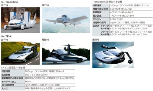 図1 空飛ぶクルマを2019年に発売