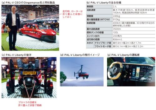 図3 ジャイロコプター型の空飛ぶクルマ