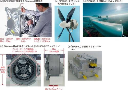 図2 出力密度5kW/kgを超えるモーター