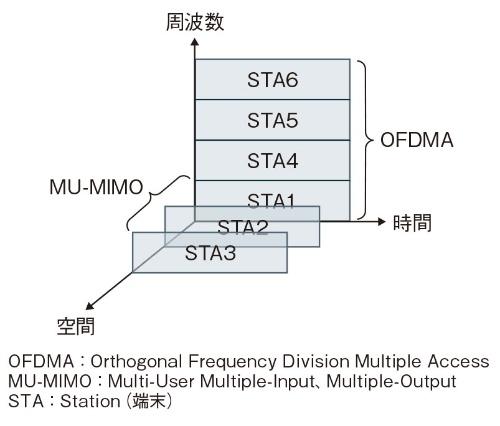 図1 MU-MIMOとOFDMA