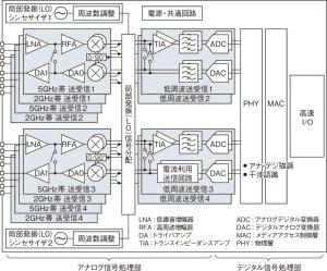 (b)802.11ax対応LSIブロック図