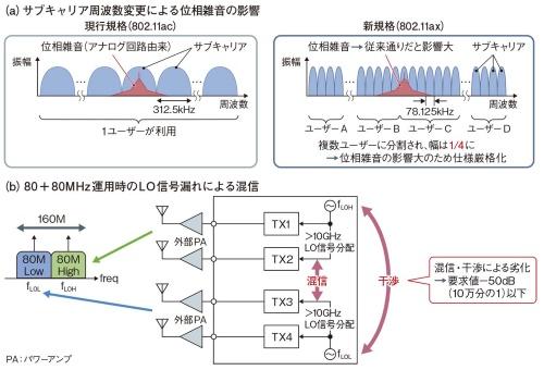 図1 802.11ax対応時の雑音に関する2つの課題