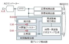 (a)干渉認識システムの構成図