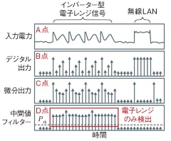 (b)(a)で示した各点での信号の状態