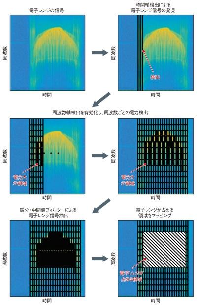 図2 妨害信号マップを作成