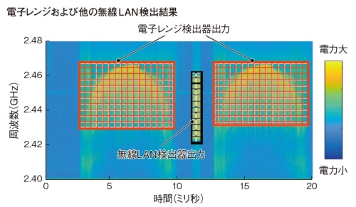 図3 電⼦レンジから取得した波形データを⽤いた妨害信号の検出測定結果