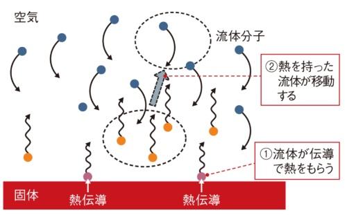 図1 対流は「伝導+物質移動」の複合現象
