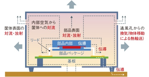 図1 電子機器の放熱経路