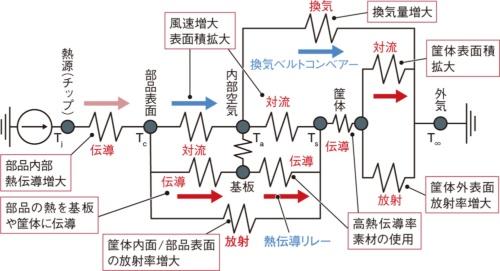 図2 電子機器の放熱経路の等価抵抗回路