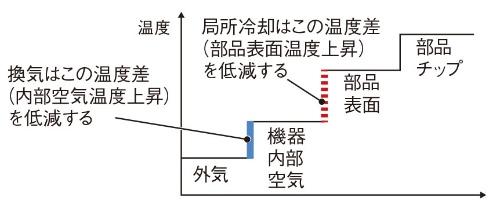 図1 外気から発熱体までの温度勾配概念グラフ