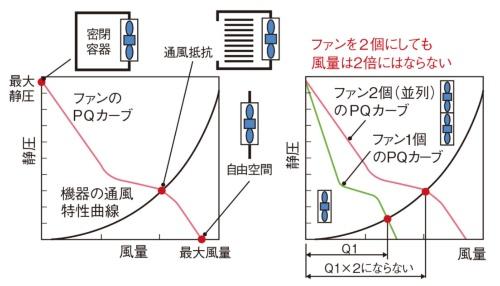 図2 PQカーブと実効風量