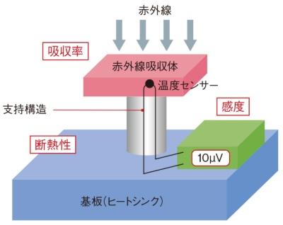 図1 性能を決める温度検知部の「断熱性」「吸収率」「感度」
