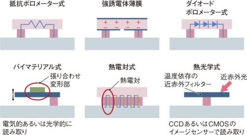 図1 代表的な赤外線センサーの例