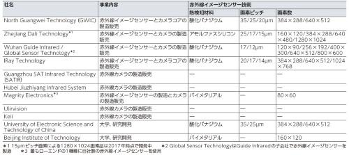 表1 中国の赤外線イメージセンサーとカメラのメーカー、関連研究機関の例(表:筆者)