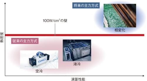 図1 演算性能の追求で相変化方式の放熱技術に出番