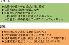 (b)ケーブル充電に対するWPTのメリットと課題