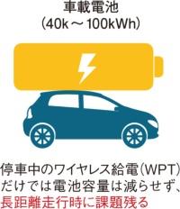 (a)停車中のワイヤレス給電(WPT)