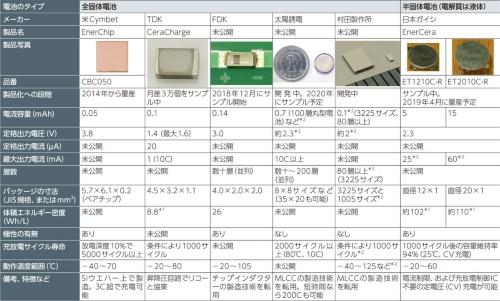 表1 最高260℃のはんだリフロー工程で基板に表面実装できる2次電池の第2世代品(セラミックス系電池)の例