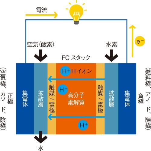 【PEFC(固体高分子形燃料電池)の場合の仕組み】
