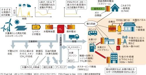 図1 見えてきた「蓄電池+水素社会」の全貌