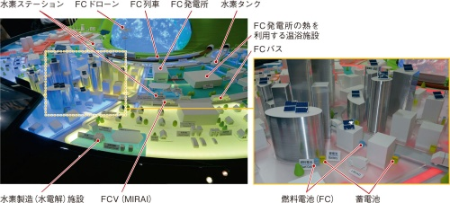 図2 トヨタも蓄電池と燃料電池の共存を志向