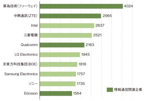 図1 中国企業がPCT出願件数で上位に