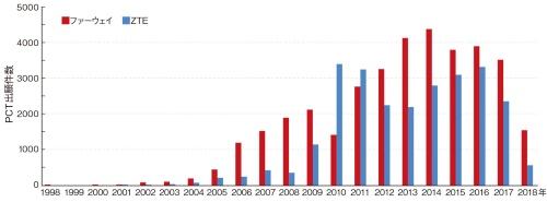 図2 2000年代後半から出願を加速
