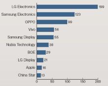 (a)2010年以降の企業別の関連特許ファミリー数