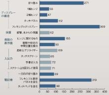 (b)2010年以降の部位別の関連特許ファミリー数