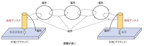 図1 Maxwellの仮定した電波伝搬