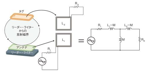 図2 磁界通信型の近距離通信用アンテナ設計の一例