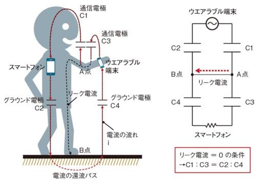 図3 電界通信型の近距離通信用アンテナ設計の一例