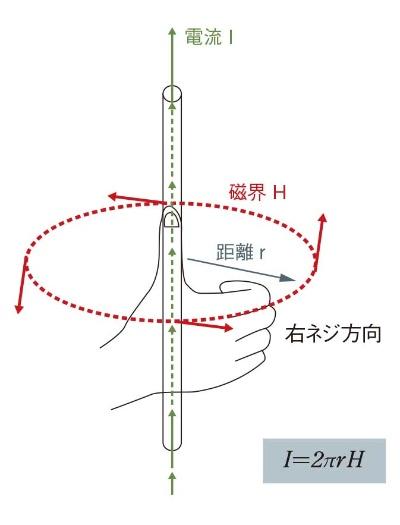 図1 アンペールの法則