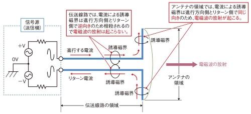 図2 アンテナと伝送線路の回路モデル