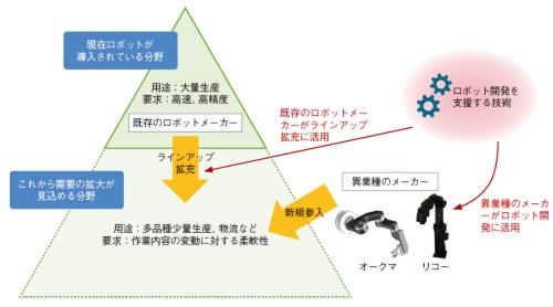 図1 新規参入が相次ぐロボット産業