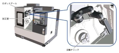 図2 工作機械に後付けできるロボットアームを販売