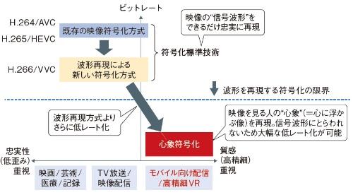 図2 ルールベースの符号化技術のさらなる低レート化はもはや限界に