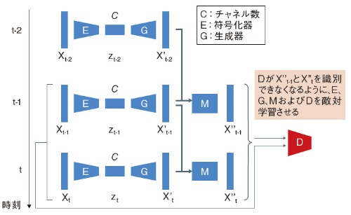 図5 時間方向の連続性確保もGANで学習