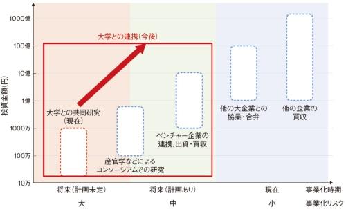図1 企業にとって大学の果たす役割が拡大