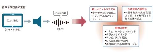 図1 音声合成技術が産業を変える