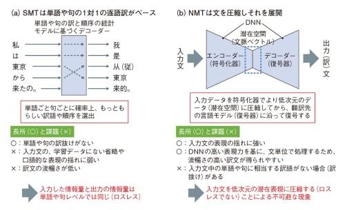図3 統計機械翻訳(SMT) からニューラル機械翻訳(NMT)へ