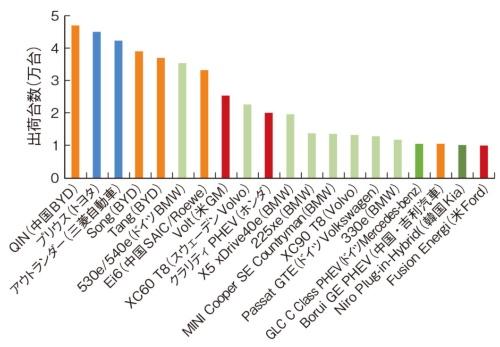 図2 PHEVでは海外メーカーが健闘