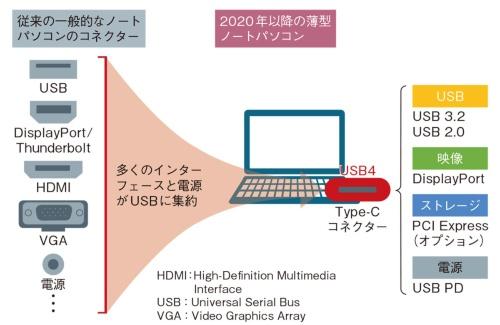 図1 さまざまなインターフェースをUSBに集約