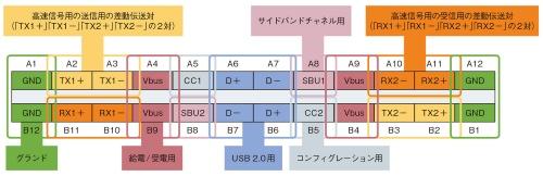 図2 2対で40Gビット/秒を実現