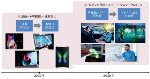 図1 ディスプレー技術のトレンド